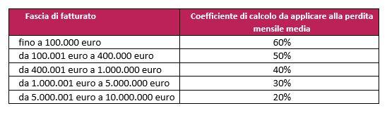 Calcolo del coefficiente ristoro